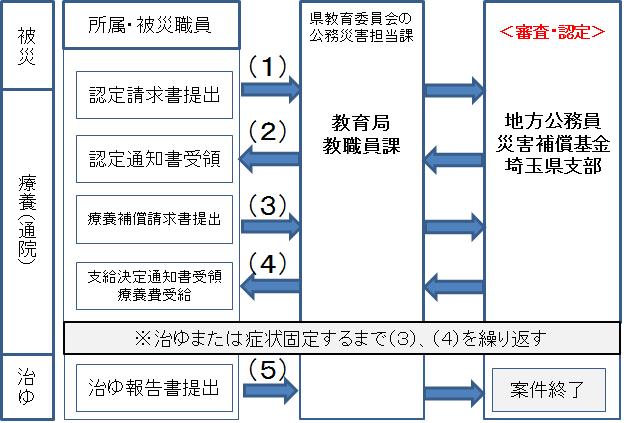 共済 埼玉 学校 支部 組合 公立 公立学校共済組合千葉支部
