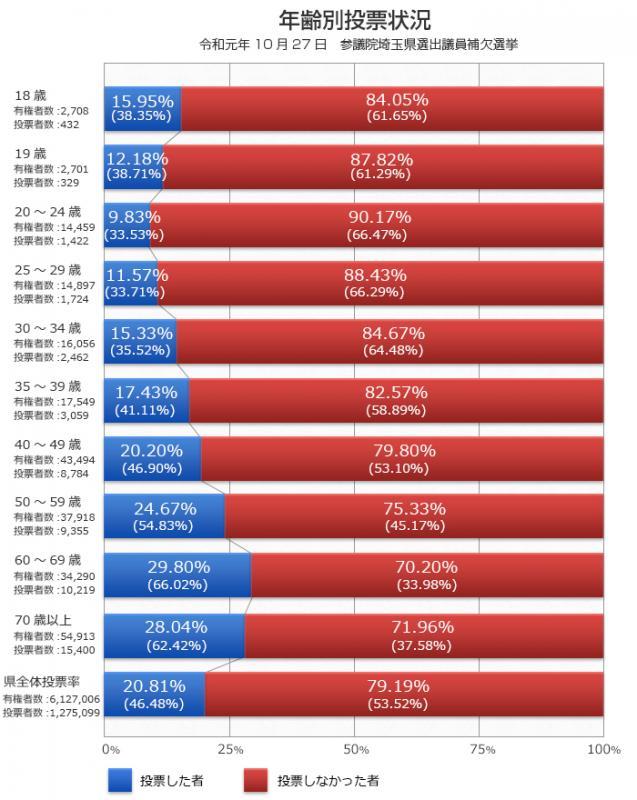 令和元年)参議院埼玉県選出議員補欠選挙 年齢別投票状況調べ - 埼玉県