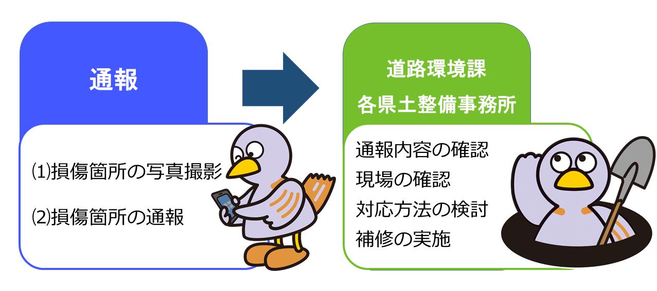 道路の損傷をスマートフォンやパソコンで通報できます - 埼玉県