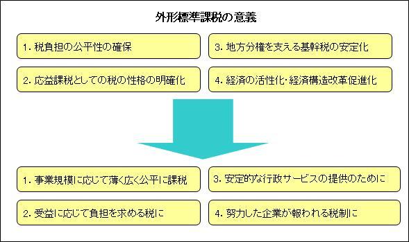 外形標準課税の導入意義 - 埼玉県