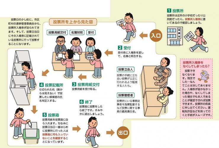投票の流れ(投票はとってもカンタン) - 埼玉県