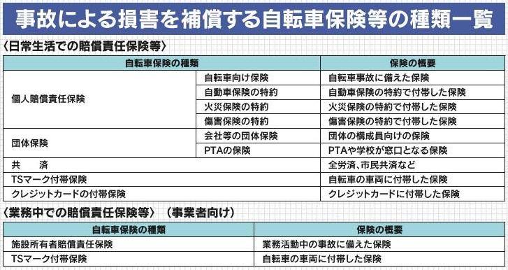 自転車損害保険等の加入義務化について - 埼玉県
